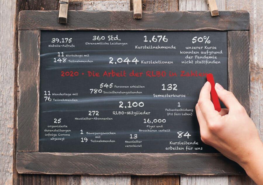 RLBO Zahlen Fakten 2020