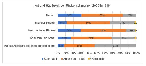 Grafik Ruecken