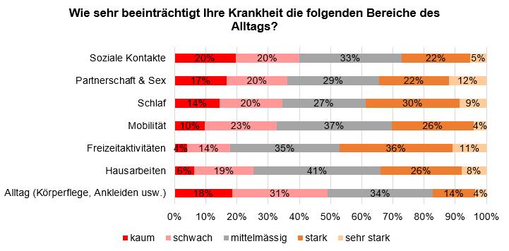 Grafik Umfrage