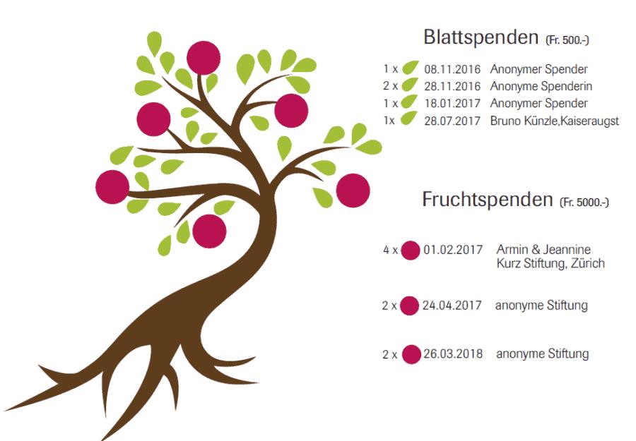 Baum Aktualisiert 2018